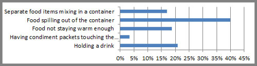 Food container survey results