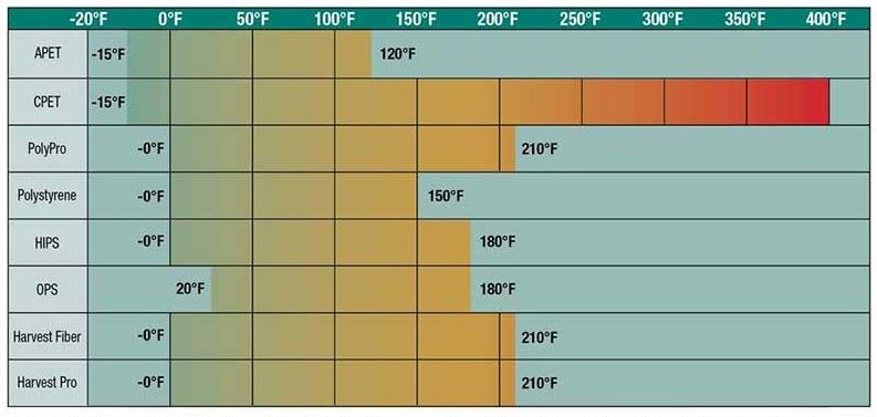 food container temperature chart